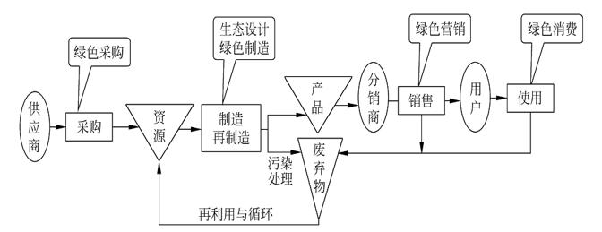 系统架构图3