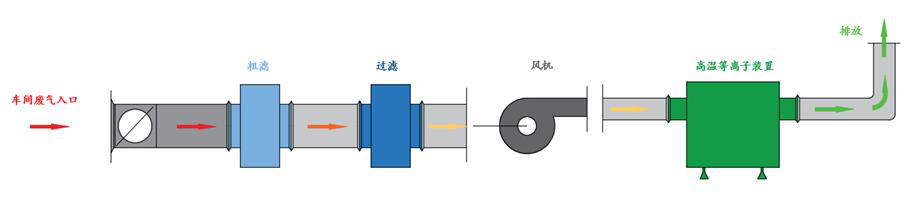 纺织行业废气治理1