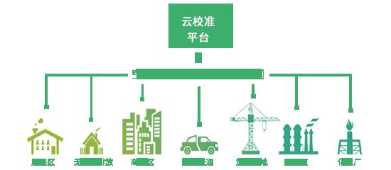 大气污染综合防治
